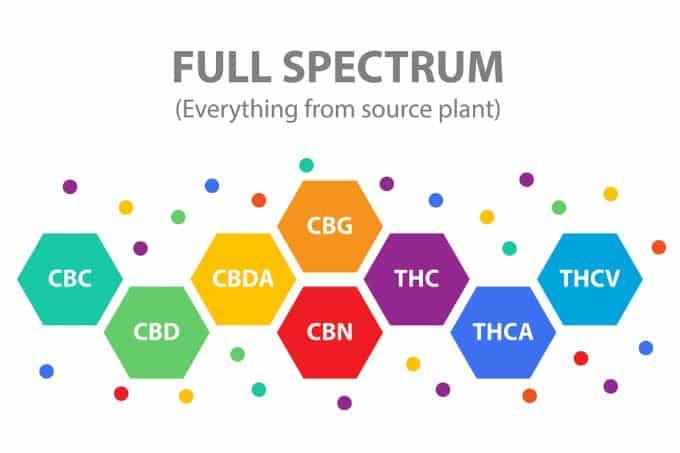 Full spectrum